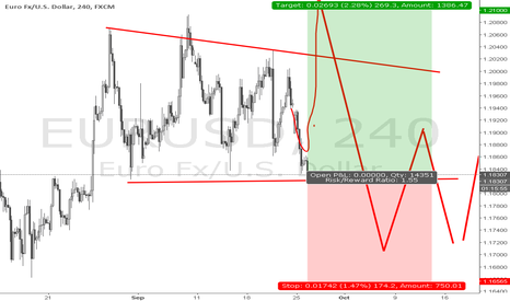 EURUSD: Short term long on EU to 1.21
