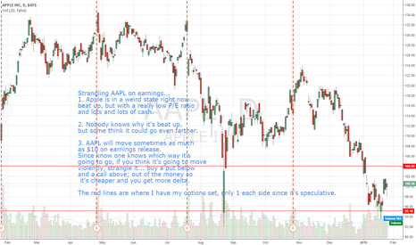 AAPL: What to do about an earnings play you can't predict...