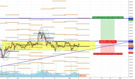 ETHUSD: ETH/USD Rectangle Pattern