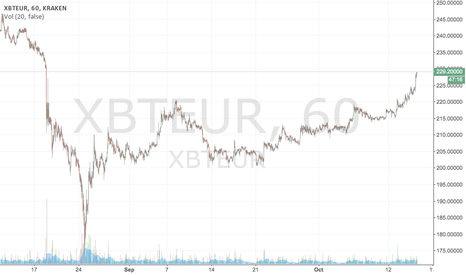 XBTEUR: Euro price just reaching top of September cascades