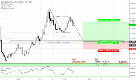 USDCAD: TAKE ADVANTAGE OF THE MARKET OVER EXTENSION