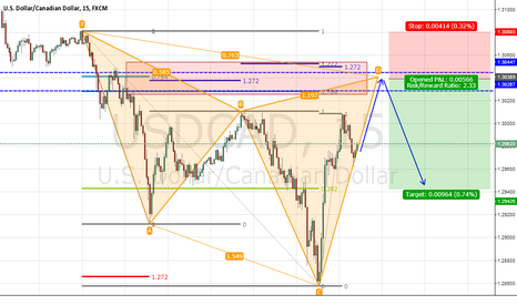 USDCAD: USDCAD Cypher SELL with Ratio Ronfluences