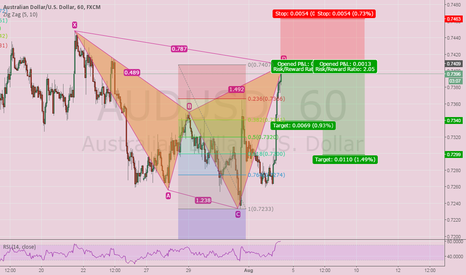 AUDUSD: Potential Bearish cypher Pattern