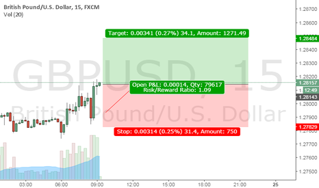 GBPUSD: Let's Try and Milk the Market again