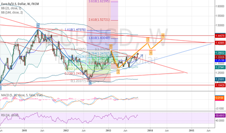 EURUSD: Changing the outlook for the Weekly Trend