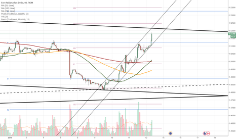 EURCAD: EUR/CAD 1H Chart: Euro likely to breach steep channel