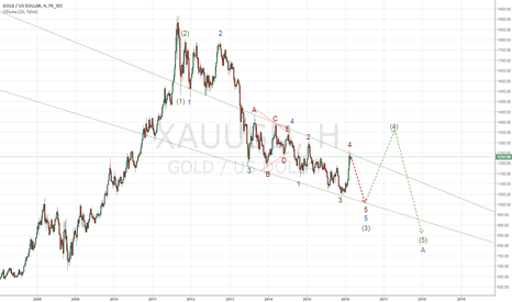 XAUUSD: Gold W