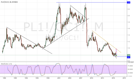 PL1!/GC1!: Platinum/Gold: Where is the bottom?