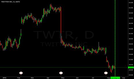 TWTR: $TWTR going to $35.00