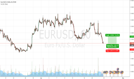EURUSD: Here are the details of expected move.