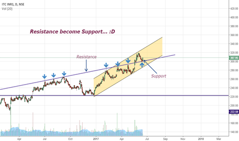 ITC: Resistance Become Support { Bullish }