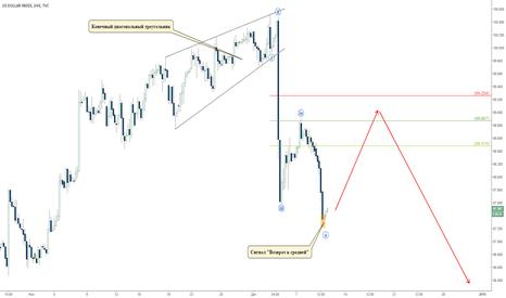 DXY: Разворот доллара: завершение первого импульса