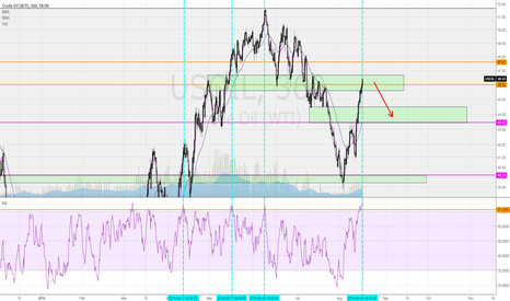 USOIL: Finding Local Tops on 6H RSI