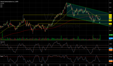 VZ: LONG, stoch oversold at support