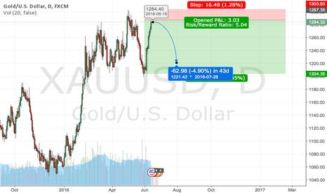 XAUUSD: Gold H&S