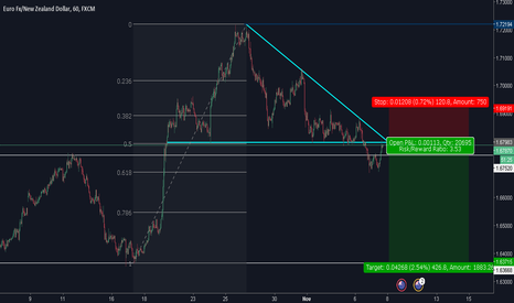 EURNZD: EURNZD | Descending Triangle -  SELL IN ACTION!