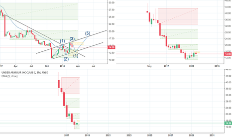 UA: Wait for retest to buy