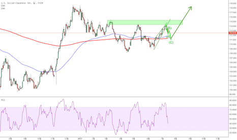 USDJPY: USDJPY: doing the right thing at the right position