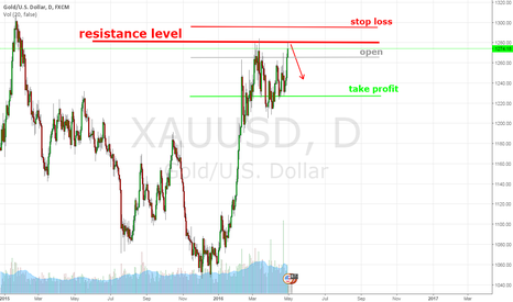 XAUUSD: Gold can't brake resistance level