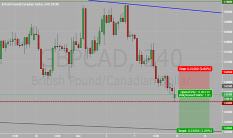 GBPCAD: waiting for trade to be triggered