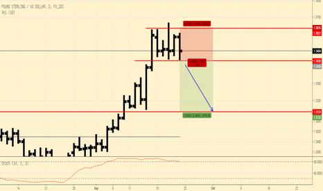 GBPUSD: GBPUSD: kurz und knapp ... spekulative Verkauf ...