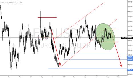 EURUSD: EUR/$