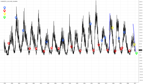 SIDC/SUNSPOTS_D: Financial crisis & Solar cycle