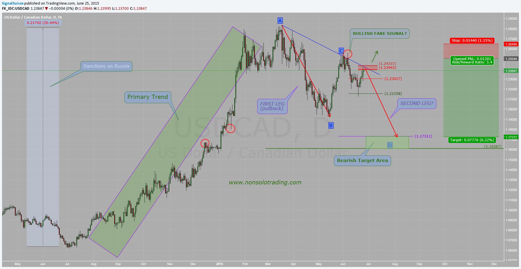tradingview signalwiss