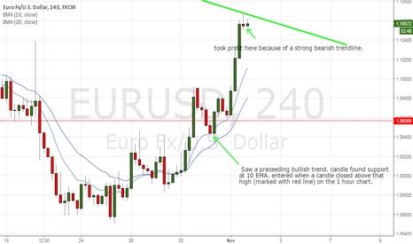 EURUSD: EURUSD Trading Journal Update