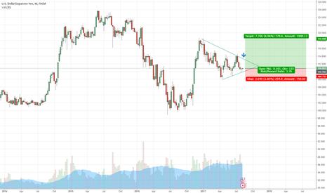 USDJPY: USD/JPY Weekly Small position