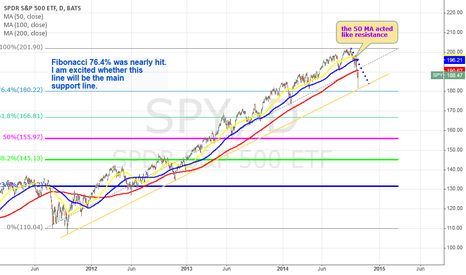 SPY: SPY was hit hard recently - sign of trouble ahead?