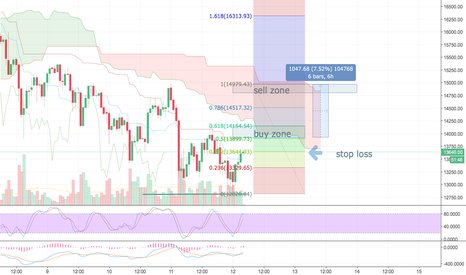 BTCUSD: BTC double bottom