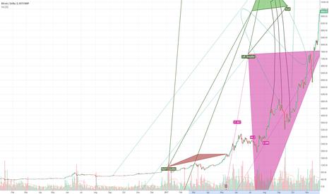 BTCUSD: Bitcoin 33K in 2018 Confirmed by the Ray, Sertia Graph