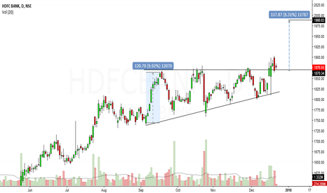 HDFCBANK: ascending triangle in hdfcbank