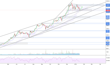 BTCUSD: Bounce here, target is 14500-15000