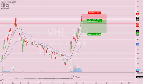 VHI: No Volume, No New High