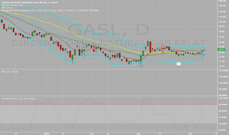 GASL: $GASL - looking for $35-$40 range