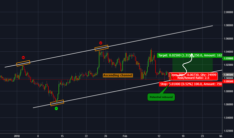 GBPNZD: GBPNZD - Potential bullish reaction on support