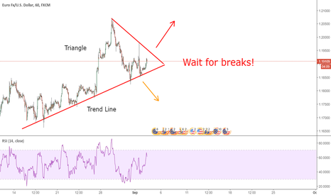 EURUSD: EUR USD - Wait for breaks!