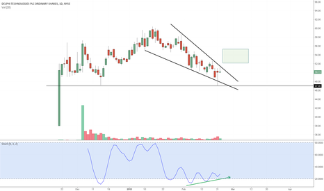 DLPH: DLPH - Stochastic Divergence Falling Wedge Breakout