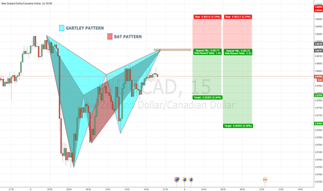 NZDCAD: NZDCAD 15 Bearish BAT & GARTLEY PATTERNS BOTH @ 0.8813