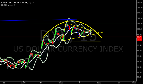 DXY: rounding top dxy
