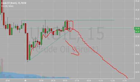 UKOIL: UKOIL Down trend 15 min chart