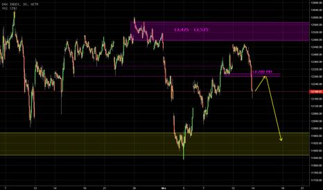 DAX: DAX - Chartbild trübt sich deutlich ein!