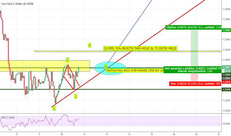EURUSD: EURUSD BUY LIMIT or Per Market as soon as it touches the point 5