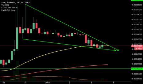 STORJBTC: Falling wedge continuation pattern for #Storj $storj #btc #ta