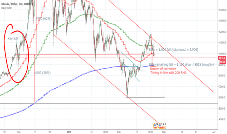 BTCUSD: Bottom at 8,825 - in line with 200 SMA? (newbie)