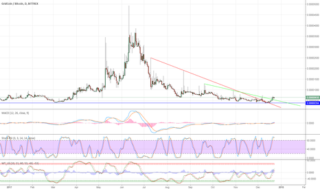 GRCBTC: GRCBTC buying opportunity, long term (+200% to +500%).