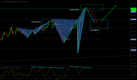 USDJPY: USD/JPY H4 - Bear Shark pattern formed + Bull 5-0 pattern combo