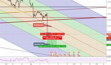 USDCAD: USDCAD To Continue Downtrend?
